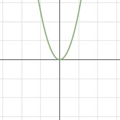 Graphing Quadratic Functions - Desmos activity Math Teacher, Teaching Math, Teacher Stuff, Teaching Ideas, Classroom Resources, Math Classroom, Classroom Ideas, Algebra Lessons, Algebra 2