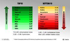 Top10_Bottom10