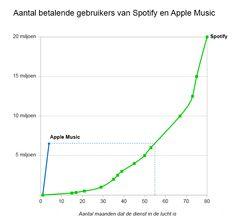Van deze Apple-grafiek moeten ze toch zenuwachtig worden bij Spotify. In de eerste maand waarin gebruikers moeten betalen heeft Apple Music 6,5 miljoen abonnees. Daarmee lijkt de muziekdienst van de iPhone-maker een geduchte concurrent voor marktleider Spotify.