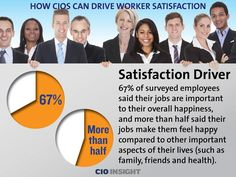 CIOs can drive worker satisfaction: Satisfaction Driver