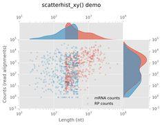Scatter Plot, Data Visualisation, Info Graphics, Data Science, Relationship, Studio, Design, Point Cloud, Infographic