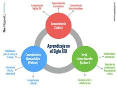 """""""@santiagoraul: El aprendizaje en el Siglo XX1 """" @cmartalazo #factorrelacional #intermetodologia"""