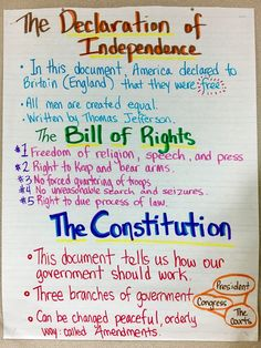 Declaration of Independence Bill of Rights The ConstitutionYou can find Teaching social studies and more on our website.Declaration of Independence Bill of Rights The Constitution 7th Grade Social Studies, Social Studies Classroom, History Classroom, Teaching Social Studies, Teaching History, History Activities, History Education, Social Studies Activities, Social Studies Projects 5th