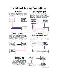 These diagrams illustrate privity of estate and privity of contract in landlord-tenant situations, including leaseholds, assignments, subleases and other variations. They are designed to be printed… Landlord Tenant, Being A Landlord, California Bar Exam, Real Estate Exam, Exams Tips, Exam Review, Paralegal, Exam Study, Free Download