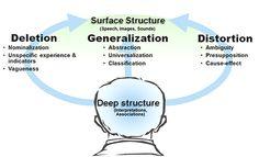 Deletion, generalization distortion. Cancellazione, generalizzazione, distorsione.