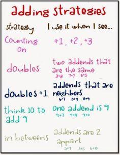 Choosing the Best Math Strategy - The Classroom Key