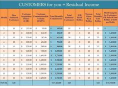 Salon Owners Can Easily Add Over $30K To Their Bottom Line! Check out this chart that shows the math. With just 10 new Nerium AD customers a month they can add over $17K in residual income to their bottom line. And thanks to the Nerium Gives Back program they will receive an additional $15K in FREE inventory that they can sell or use to sample!