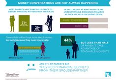 Kids Of Any Age Should Be Able To Talk To Parents About Money