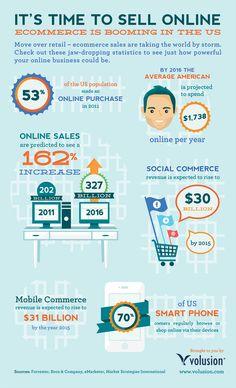 infografia ecommerce estados unidos, lo que se estan gastando los americanos y como estan comprando a través de la web.
