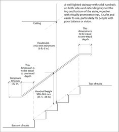 Interior Stair Info (CMHC - includes handrail hight and rise and run dimensions.)