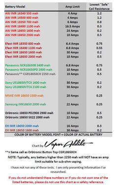 Battery Information like this is very important in the safety of mechanical mod and RBA vaping.