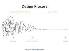Image result for ideation design