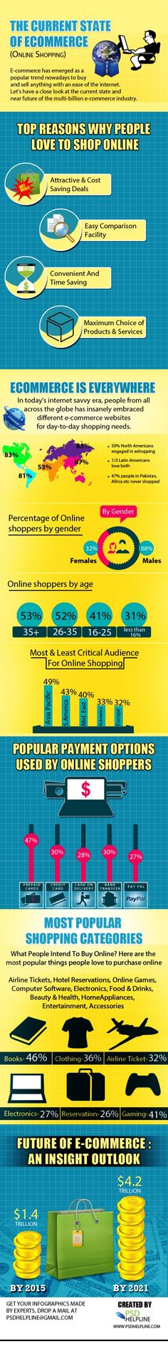 The Current State of eCommerce [infographic] Once you get past the first bit, some lovely stats Marketing Automation, Email Marketing, Digital Marketing, Change Day, Infographics, Ecommerce, Insight, Web Design, Stress