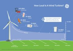 How loud is a wind turbine #wind #energy #infographic