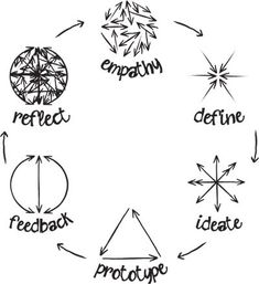 What's Design Thinking?                                                                                                                                                                                 More