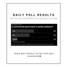 💭Jeff Bezos becomes the second billionaire to reach space after Richard Branson tested the VSS Unity space plane on July 11. Bezos founded Blue Origin in September of 2000 and plans to launch, with paying customers on board, two more missions this year. We asked 377 Factual readers: Is commercial space travel a worthy endeavor? If you would like to see the articles we presented on this topic and more credible news, sign up for our newsletter at thefactual.com. Back To Work, Day Work, Work Week, Why People, Other People, Opinion Poll, Poll Results, Political Spectrum, Bill Cosby