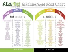 Get Off Your Acid 7-Day Spring Cleanse | AlkaMind