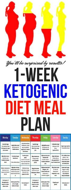 A ketogenic diet changes the metabolic engine of your body from burning carbohydrates/sugars to burning fats!!!!