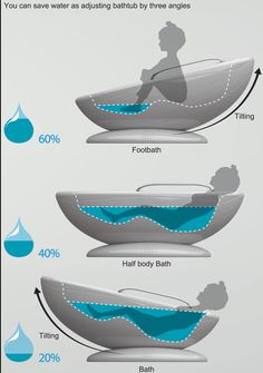 사용부위에 따라 기울림으로 물을 절약할 수 있는 욕조 디자인