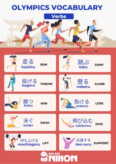 With the Tokyo Summer Olympics only a few months away, we've prepared a list of Olympics vocabulary you can study to be in the know once the Games officially begin.--- Study Japanese, learn Japanese, Verbs in Japanese, Japanese vocabulary Japanese Verbs, Japanese Phrases, Study Japanese, Japanese Kanji, Japanese Culture, Learn Japanese Beginner, How To Speak Japanese, Learn Japanese Words, German Language Learning