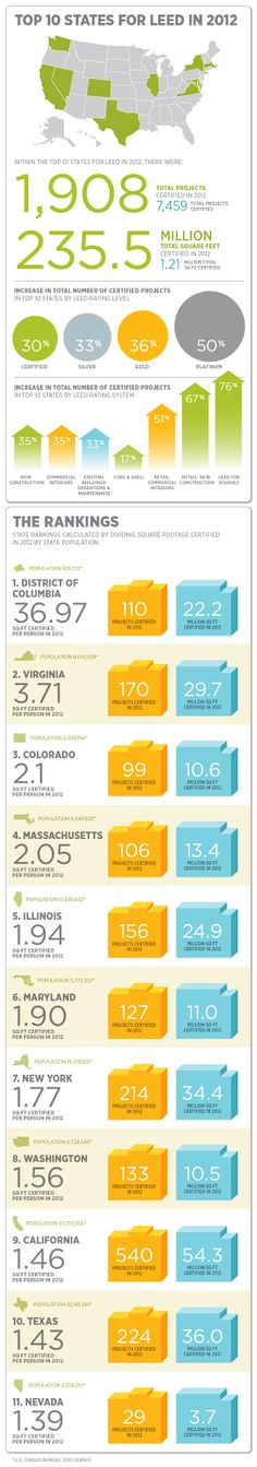 Architectural Products Blog: INFOGRAPHIC: Top 10 States for LEED in 2012