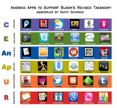 apps for a classroom iPad - matches Blooms' taxonomy. cool, now if only I had an ipad Teaching Technology, Educational Technology, Teaching Tools, Teaching Ideas, Technology Tools, Teaching Biology, Instructional Technology, Instructional Design, Taksonomi Bloom