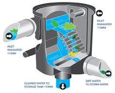 Rainwater Harvesting for Irish Farms