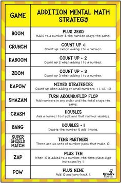 These math fact fluency addition games were designed using the mental math strategies. Research confirms that students learn the basic math facts quicker if they learn them in the context of the mental math strategies. Mental Math strategies not only help students increase their math fact fluency, but they are understanding number sense and how the numbers are related to each other. $ #PrimaryFlourish #TeachersPayTeachers #MathFactFluency #AdditionFacts
