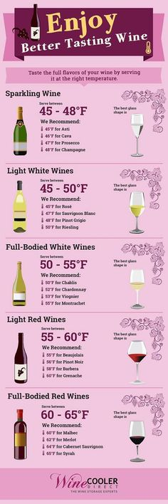 For the best tasting wine, following the proper storage and serving temperatures is crucial. Here's a guide to figuring out the correct wine temperatures. * Find out more at the image link.