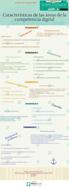 'Áreas de la CD' por Encarna Vallespí #CDigital_INTEF