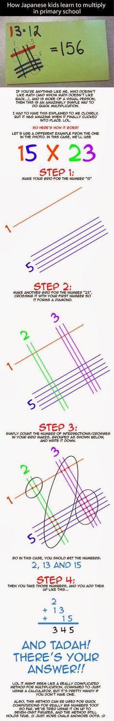 Deze Japanse manier om te vermenigvuldigen -heel grafisch- is leuk om eens aan de kinderen te laten zien. De rekenmethode is eenvoudig en je...