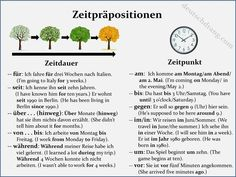 Some common examples for the use of various time prepositions.
