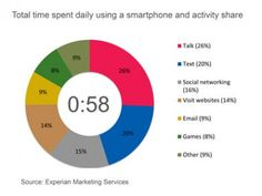 Average American Spends an Hour a Day of Quality Time With Their Smartphone Mobile Marketing, Content Marketing, Email Marketing, Social Networks, Social Media, Smartphone, Le Web, Digital Technology, Quality Time