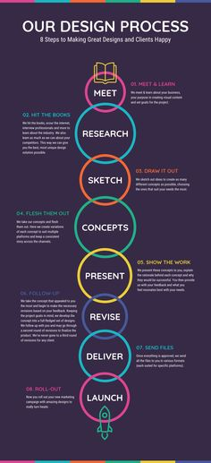 New Process Infographic Examples & Ideas – Daily Design Inspiration -- .- New Process Infographic Examples & Ideas – Daily Design Inspiration -- Vibrant Our Design Process Infographic Template Infographic Examples, Process Infographic, Creative Infographic, Timeline Infographic, Infographic Templates, Health Infographics, Business Infographics, Resume Templates, Brochure Template