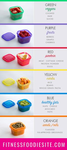 Fix Meal Prep for the Calorie Level 21 Day Fix Nutrition: Meal Plan, Recipes & Containers Beachbody Meal Plan, Beachbody 21 Day Fix, Beachbody Blog, Nutrition Education, Gym Nutrition, Nutrition Store, Nutrition Month, Nutrition Pyramid, Nutrition Poster