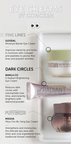 Eye Creams By Concern:   FINE LINES Try: Goodal Moisture Barrier Eye Cream - Improves elasticity  - Collagen and peptides plump fine lines, prevent wrinkles  DARK CIRCLES Try:  Banila Co It Radiant Brightening Eye Cream - Niacinamide reduces dark circles  - Diamond powder instantly brightens   PUFFINESS Try:  Missha Misa Cho Bo Yang Eye Cream - Strengthens and moisturizes delicate eye area - Traditional Korean medicine