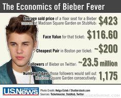 The Economics of Bieber Fever