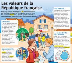 Fiche exposés : Les valeurs de la République française