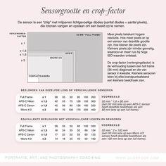 Hoe gebruik je precies de crop-factor?