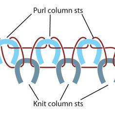 Схема закрытия резинки 1х1 иглой.  На схеме изнаночные петли - голубые, лицевые - синие, красным показано движение нитки с иголкой для того что бы закрыть резинку.