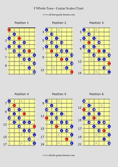 Guitar scales charts for major, minor, penatonics and more, for all levels and abilities #guitarchords