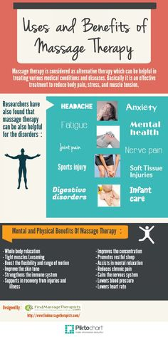 Uses and Benefits of Massage Therapy Infographic.