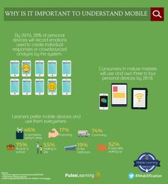 Why It Is Important to Understand Mobile Infographic