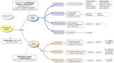 mappa concettuale verbi - Cerca con Google