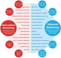 The difference between Interruption Marketing, and Inbound Marketing.