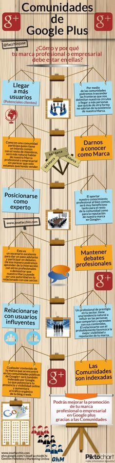 Comunidades #GooglePlus ¿por qué tu marca empresarial debe estar en ellas? #Infografía en español