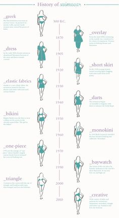 History of SwimwearSource: Enerie Fashion, though the triangle bikini has been around much longer say from the 60s/70s