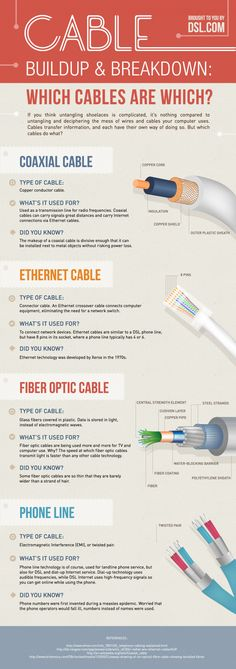 Cable Buildup and Breakdown Infographic