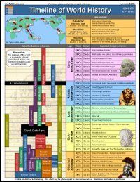 "Covering 3000 BCE – present, this sturdy 24x36"" wallchart displays all the major empires, kingdoms, and civilizations throughout history in a side-by-side format so that the viewer can quickly see how"