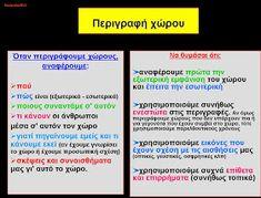 δασκαλαΒΜ2 (ιστολόγιο για τη Γ΄τάξη): σχεδιαγράμματα για όλα τα είδη κείμένων (αφηγηματικά, περιγραφικά, επιχειρηματολογικά) Kai, Greek Language, Blog Page, To Tell, Grammar, Teaching, Activities, Writing, Study